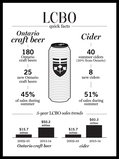 TRENDING NOW AT LCBO: ONTARIO CIDER AND CRAFT BEER SALES HOT